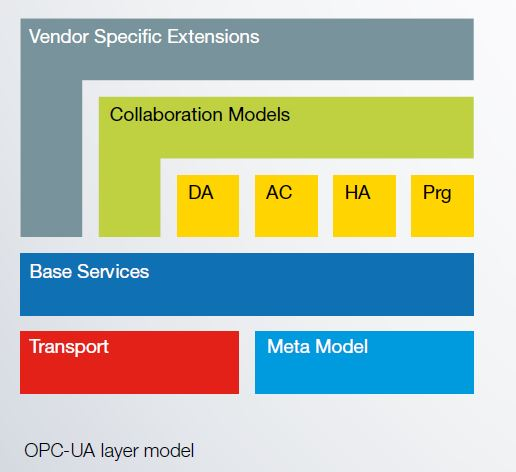 File:UA Layer Model.JPG